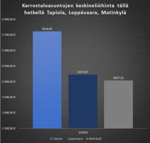 Asuntojen neliöhinta Tapiola, Leppävaara, Matinkylä