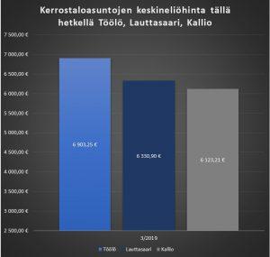 Asuntojen neliöhinta Töölö, Lauttasaari, Kallio